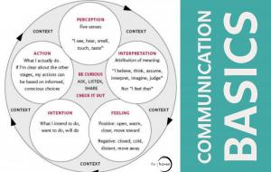 Communication Basics (2)